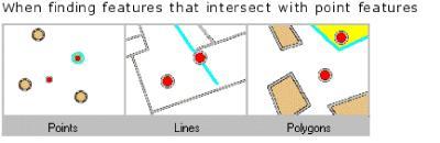 A GIS Intercept